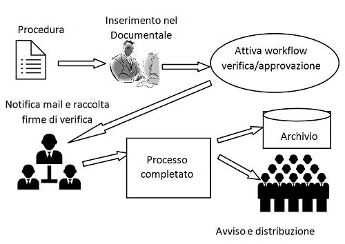 processo workflow