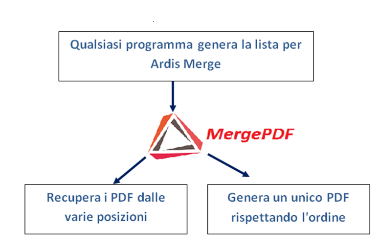 Altre soluzioni ardis - Unire diversi pdf ...